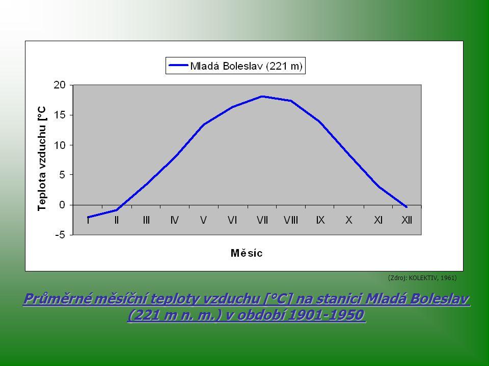 Průměrné měsíční teploty vzduchu [°C] na stanici Mladá Boleslav